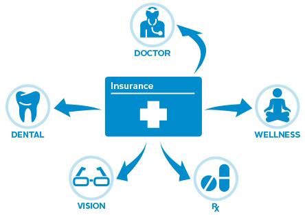 Business health insurance plans